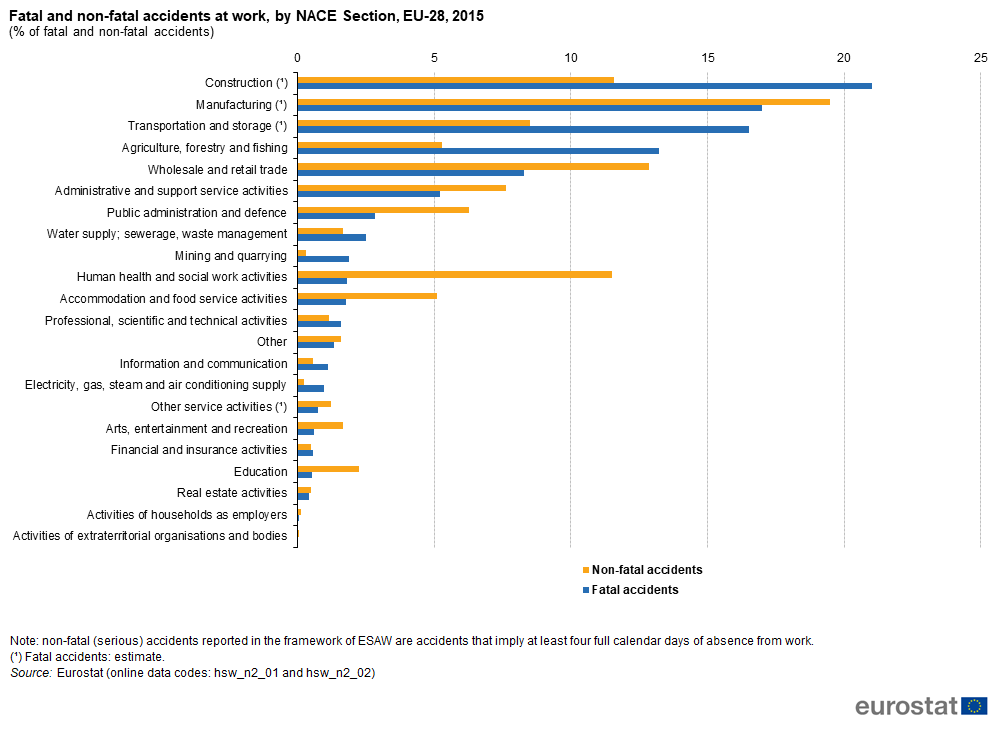 Fatal_and_non-fatal_accidents_at_work,_by_NACE_section,_EU-28,_2015_(_of_fatal_and_non-fatal_accidents)-AAW2018