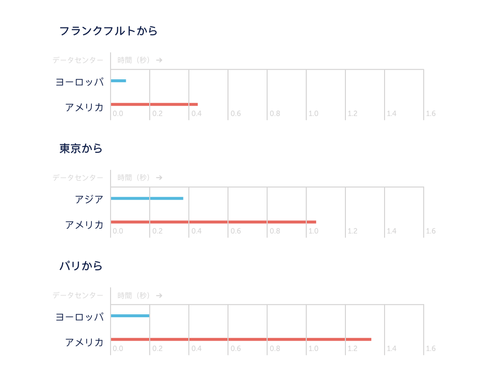 Latency Times Japan